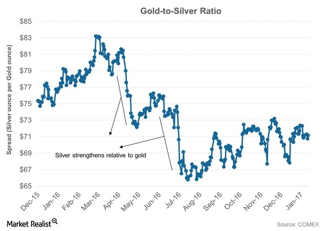 Gold-to-Silver Ratio