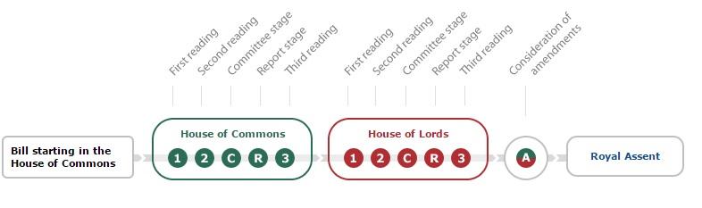 How a bill proceeds through parliament