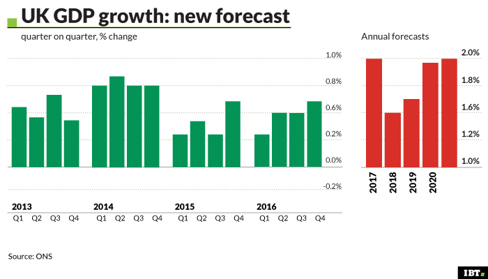 GDP growth: overview and forecasts