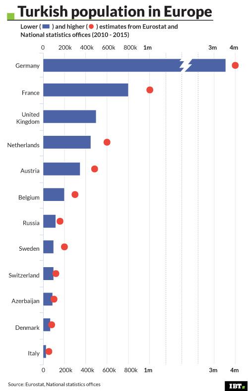 Turkish population in Europe
