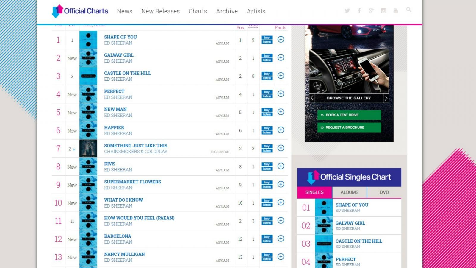 Ed Sheeran charts