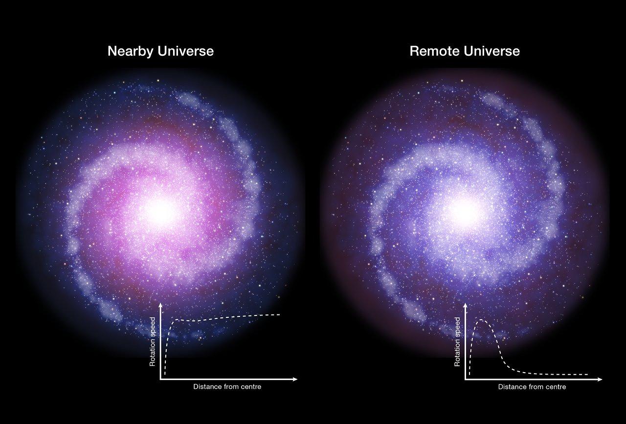 dark matter early galaxies