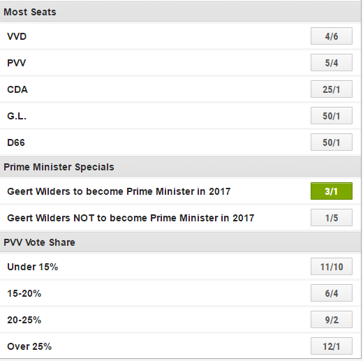 Dutch elections bets