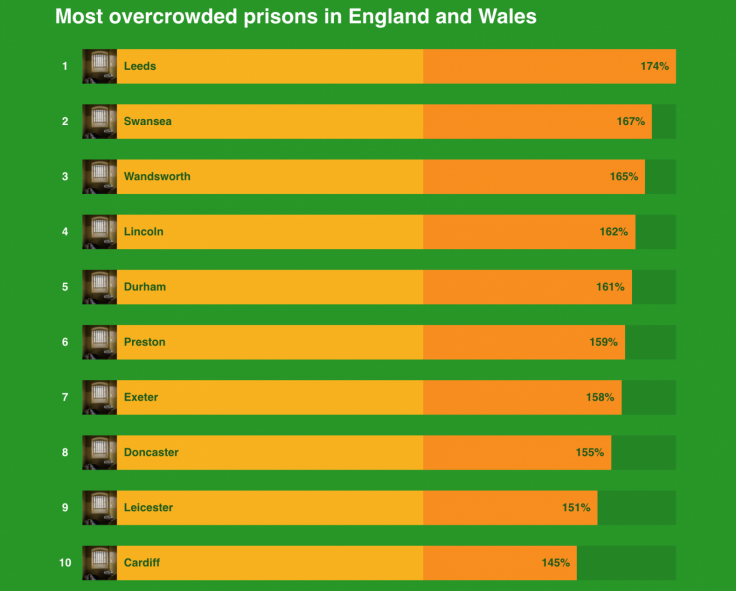 prison overcrowding uk