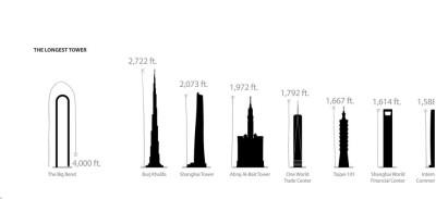Worlds longest skyscraper Big Bend