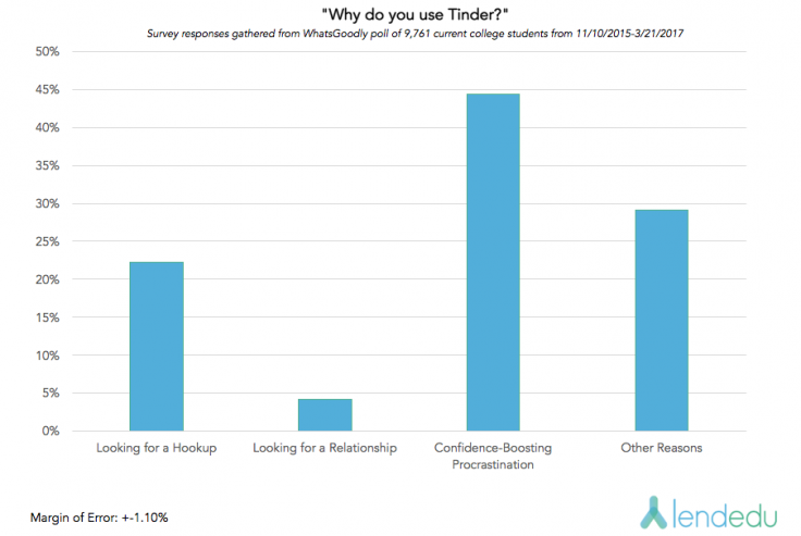 Tinder usage graph