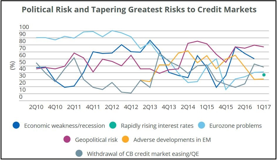 Fitch Ratings Risk Survey