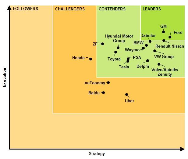 Navigant autonomous car company chart