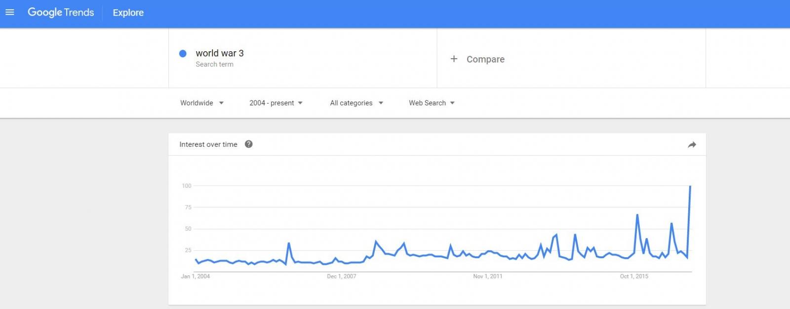 Google trends World War 3 US