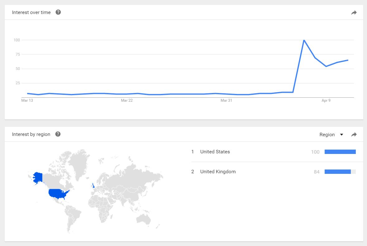 Google trends World War 3 US