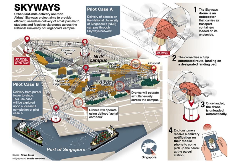 Airbus and SingPost trial drones at NUS