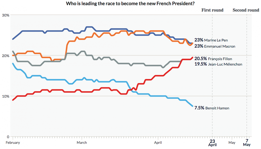 French Presidential Election The National Polls