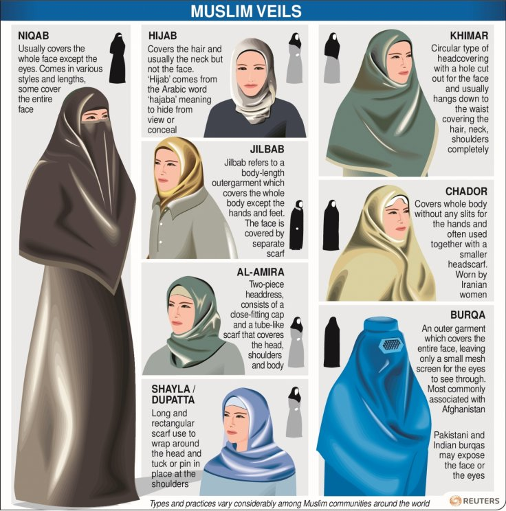 Muslim veils guide infographic