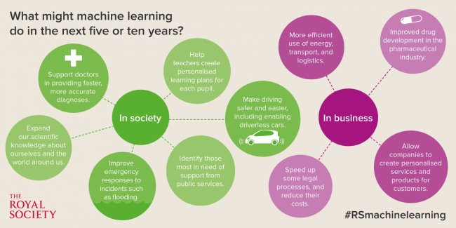 Royal Society: We must take action on AI machine learning to