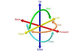 6DoF six degrees of freedom diagram