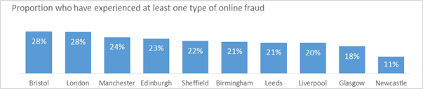 Online fraud infographic