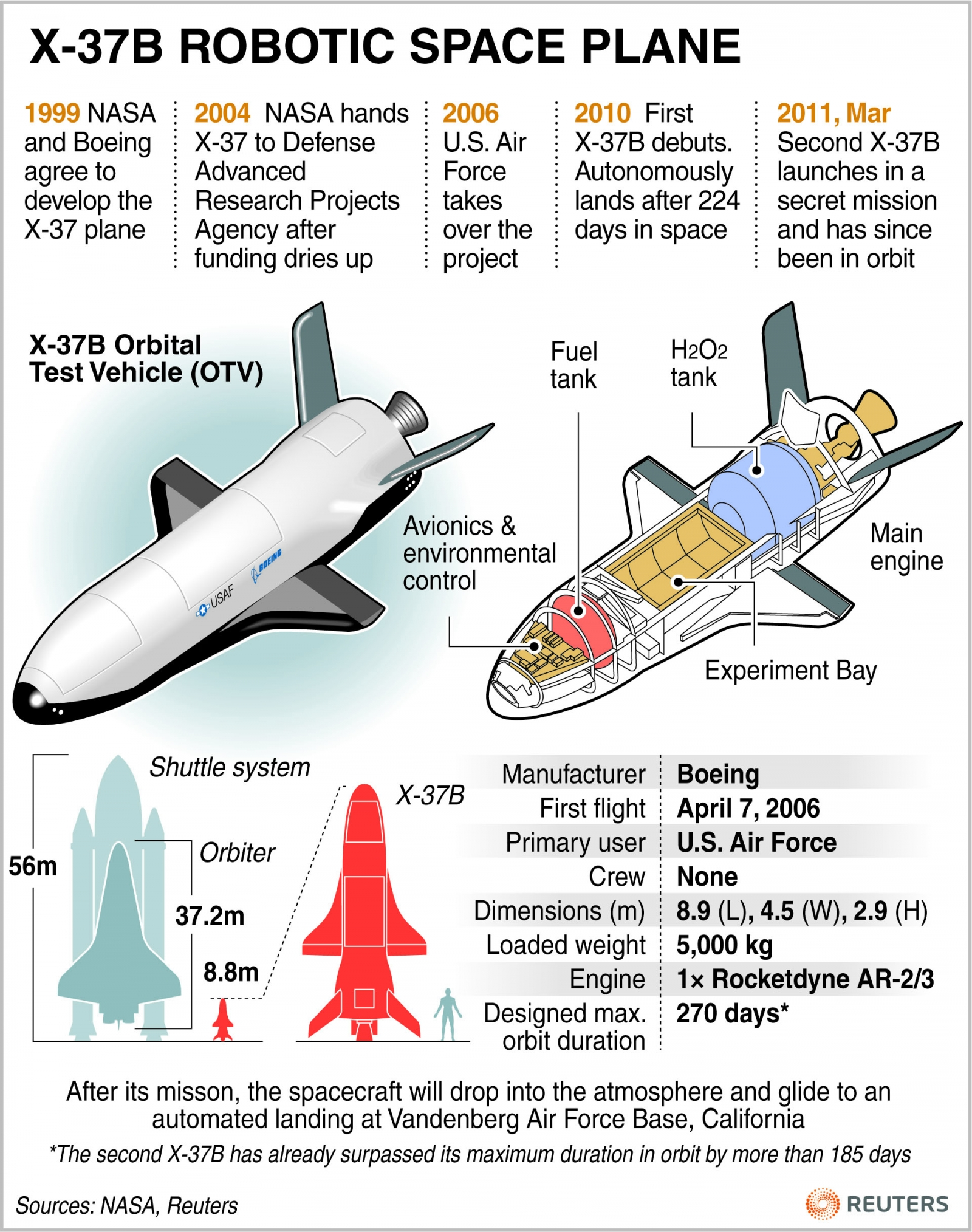 what is boeing x 37b the secret us air force plane that