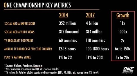One Championship stats