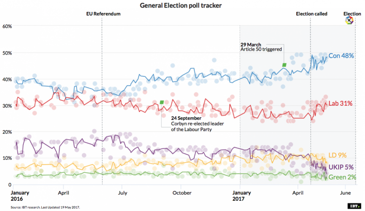 General Election: Poll Tracker