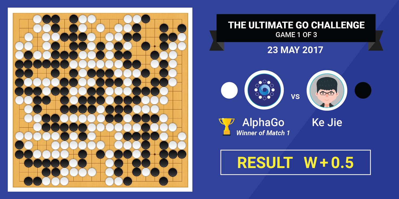 AlphaGo Ke Jie Deepmind