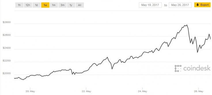Bitcoin price late May 2017