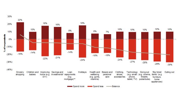 Breakdown in expected spending patterns