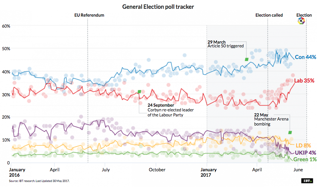 IBT General Election poll of polls