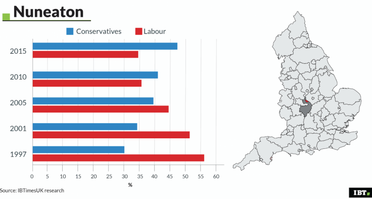 Nuneaton: Election Data