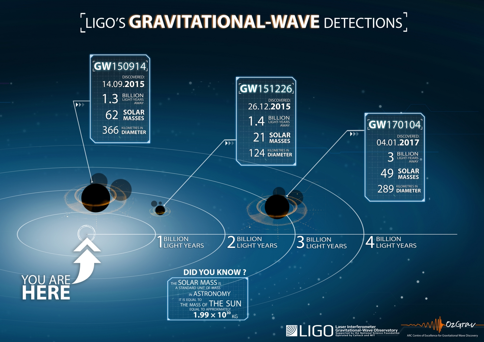 Third gravitational wave detection gives hints on dark matter and black holes