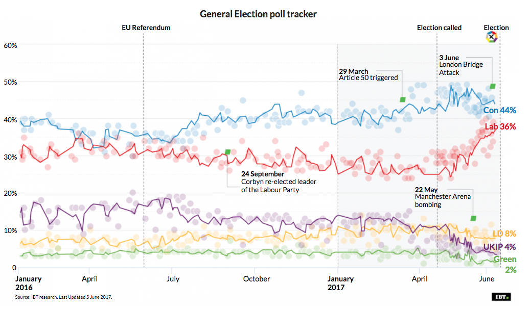 General Election: 5 June Poll