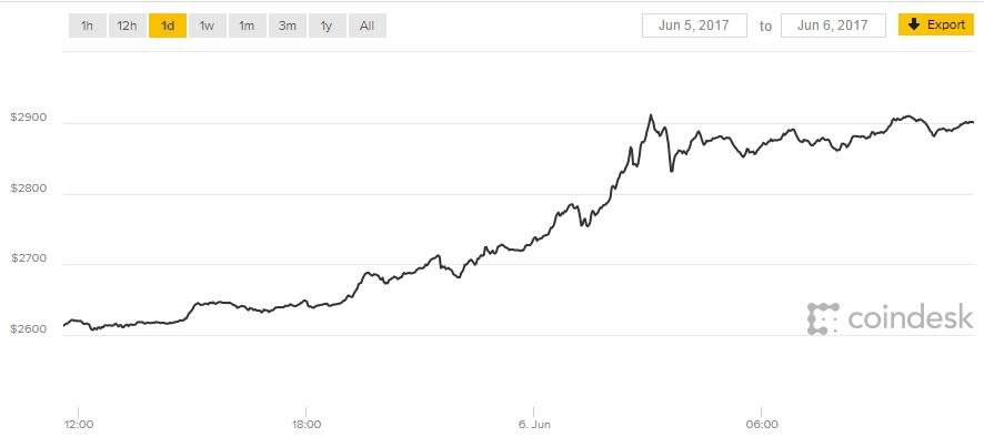 Bitcoin price 6 June 2017