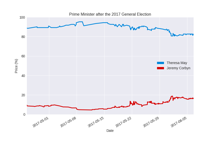 Election betting graph