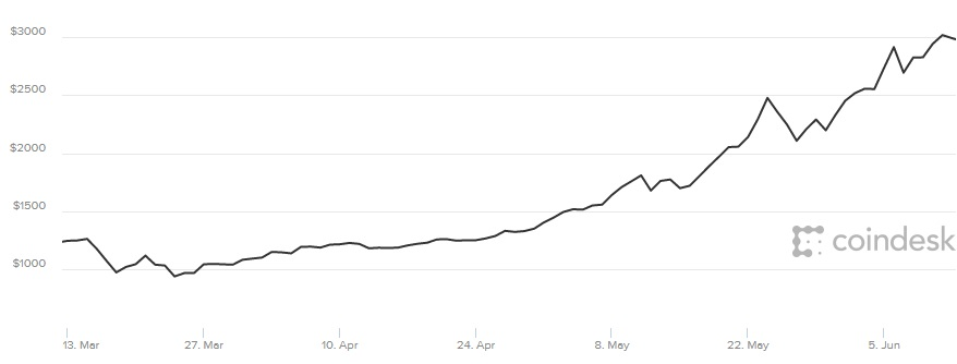 Bitcoin price 12 June 2017