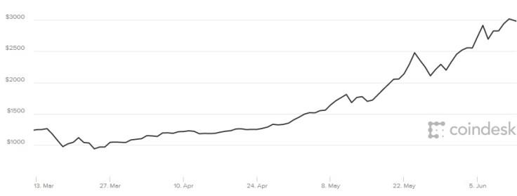 Bitcoin price 12 June 2017