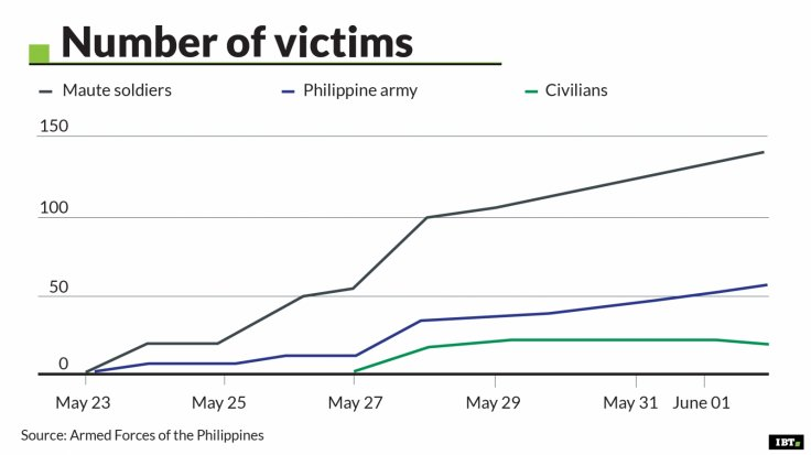 Marawi - number of victims