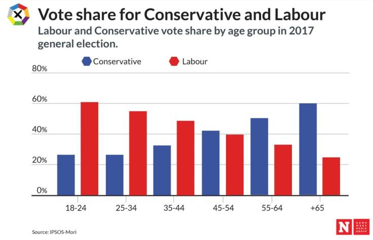 Age/party comparison
