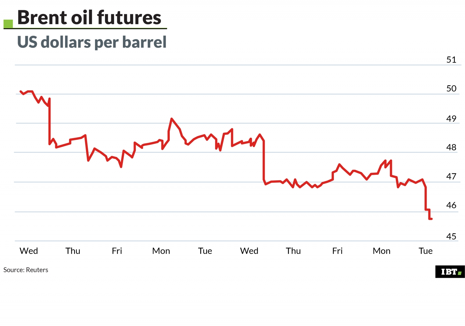 Oil plunges to 7-month low on US rig data and Libyan crude