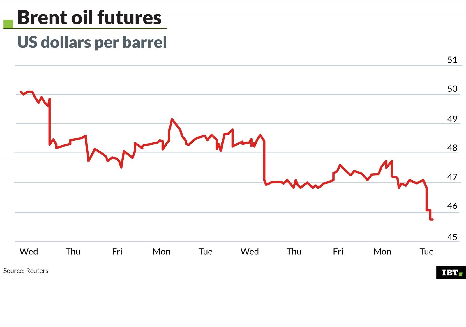 Crude oil price per barrel Dubai - Binary options live signals free