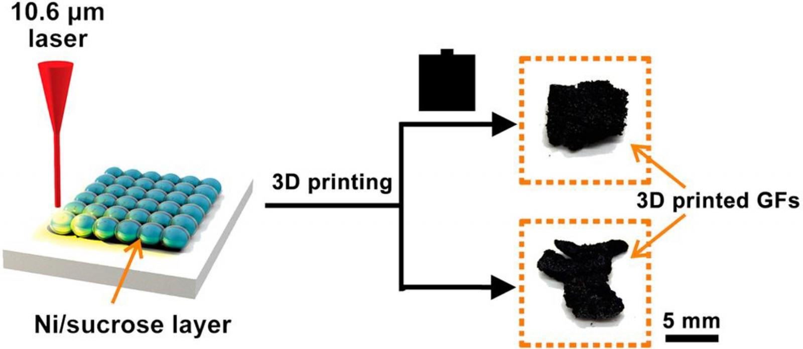 3D printed graphene foam breakthrough