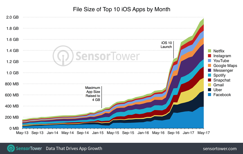 SensorTower iOS app size
