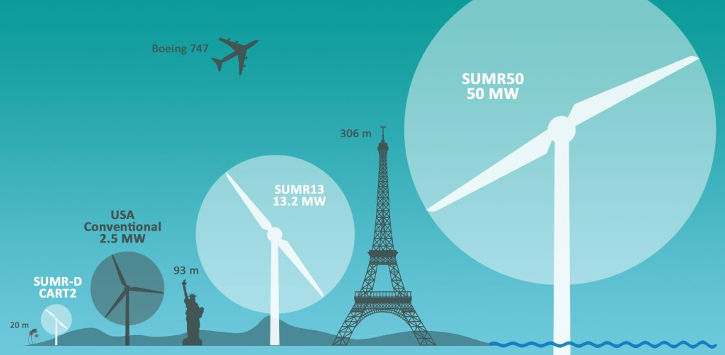 world's biggest wind turbine