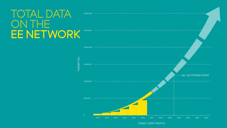 4G data traffic steadily increasing on EE