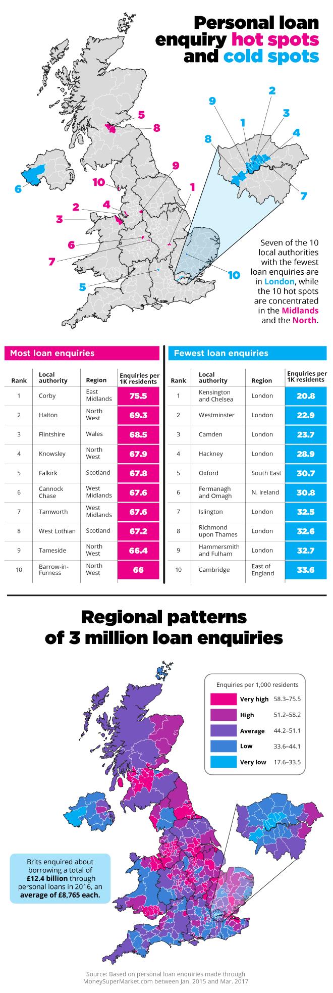 Personal loan spots in the UK