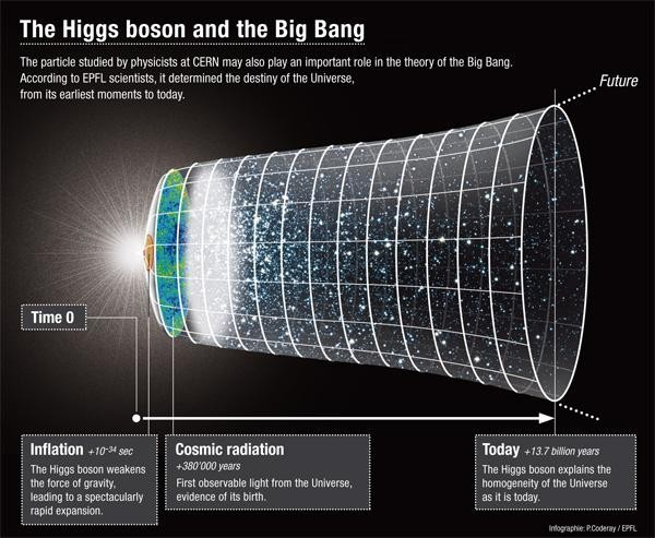 CERN Higgs boson News: Glimpse of 'God Particle' but No