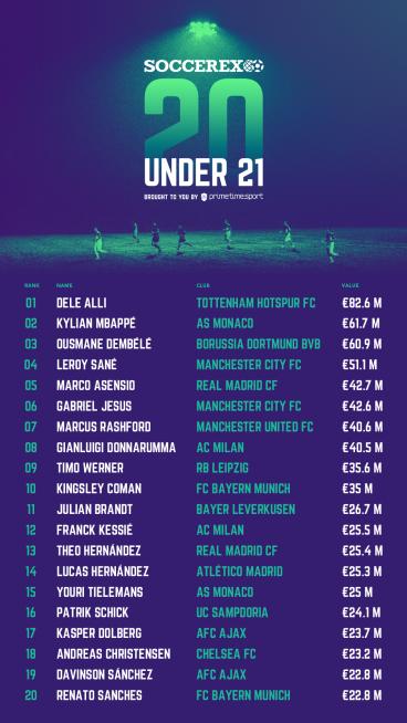 Soccerex 20 Under-21 report