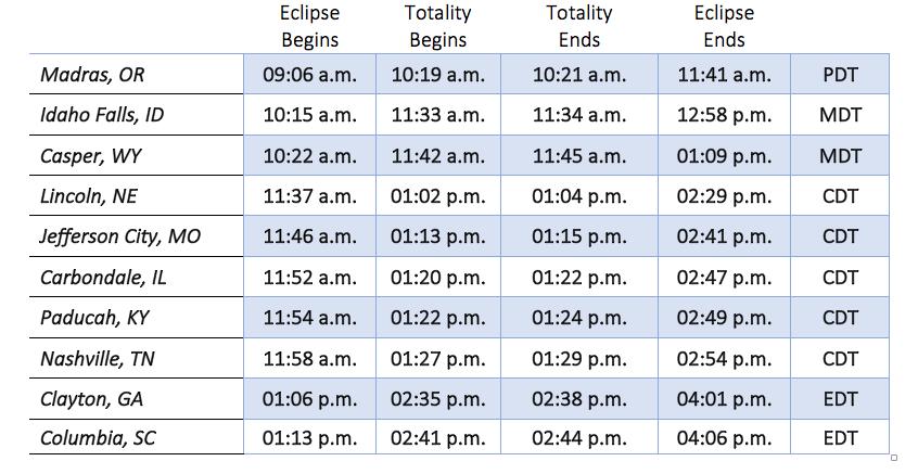 US total solar eclipse glasses
