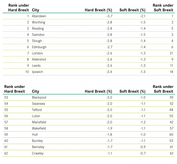 Centre for Cities - Brexit ranking