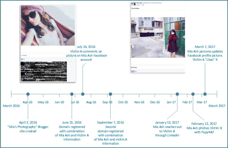 The timeline of Mia Ash