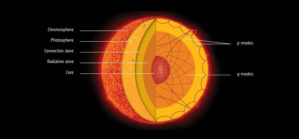 Sun's inner core
