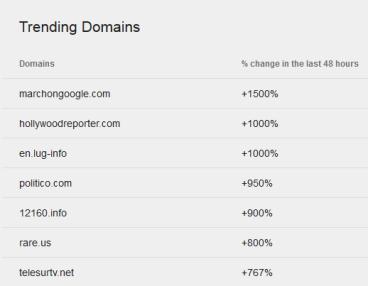 Trending Domains